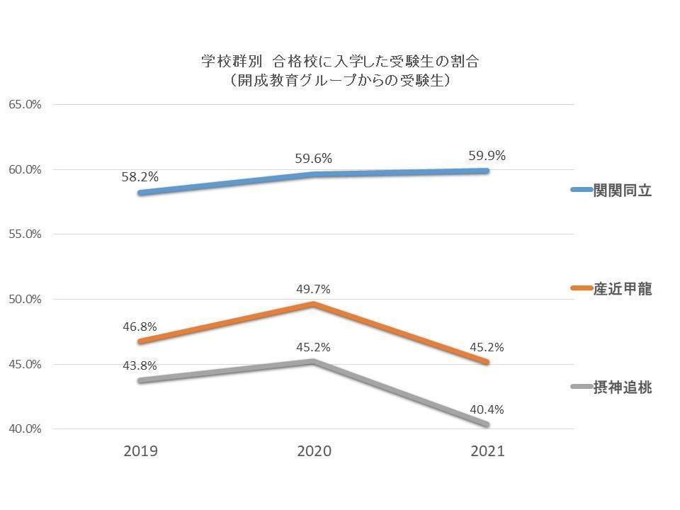 合格した大学に進学した受験生の割合A-1.jpg
