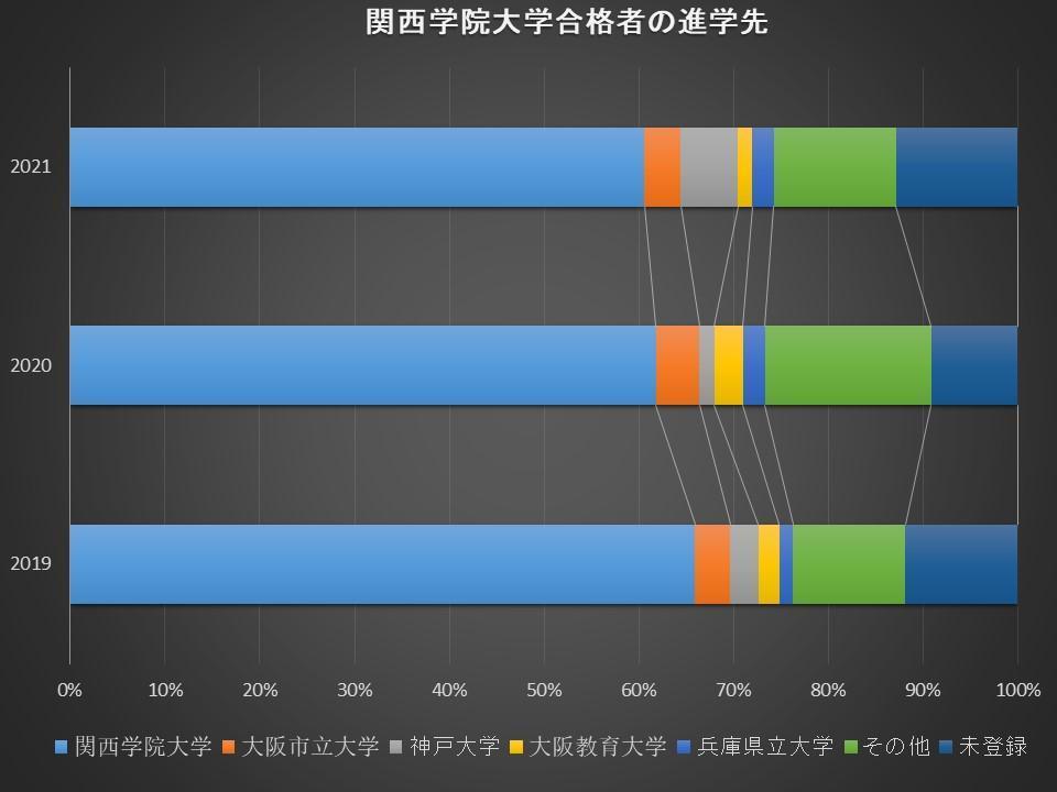 合格した大学に進学した受験生の割合B-2.jpg