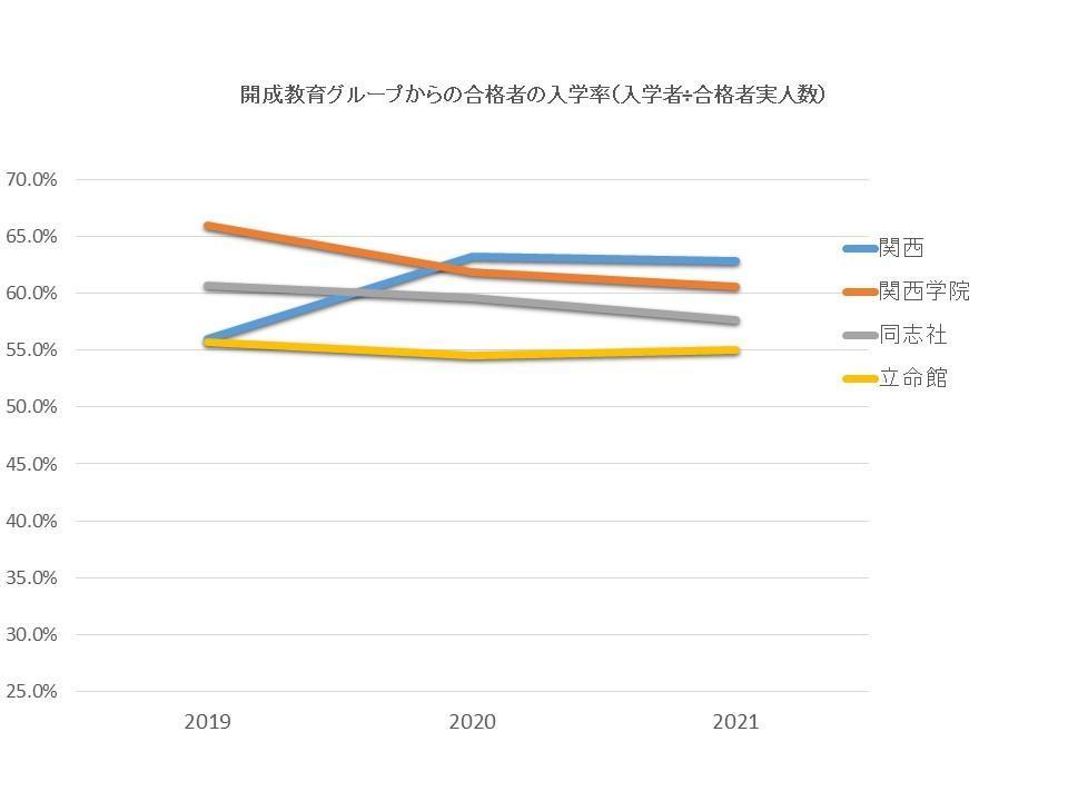 合格した大学に進学した受験生の割合A-2.jpg