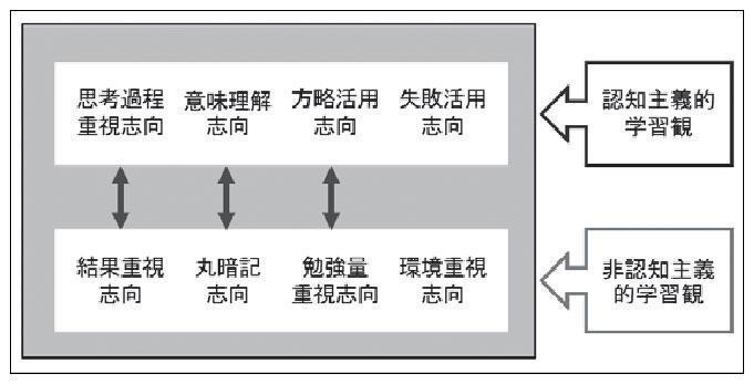 1学習観の分類_post_4.jpg