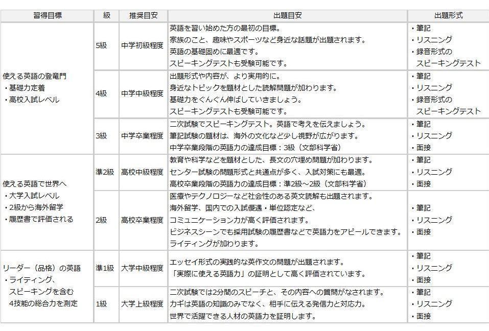 英検各級目安.jpg