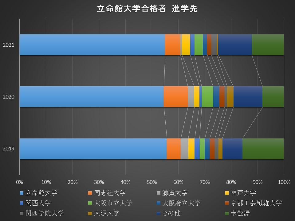 合格した大学に進学した受験生の割合B-4.jpg