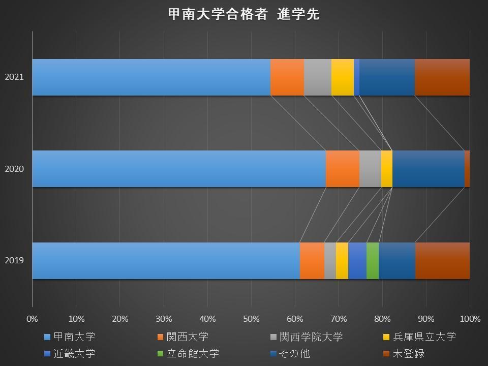 合格した大学に進学した受験生の割合C-4.jpg