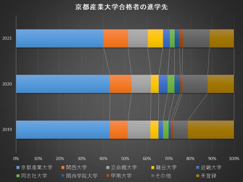 合格した大学に進学した受験生の割合C-2.jpg